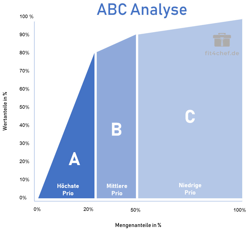 ABC Analyse