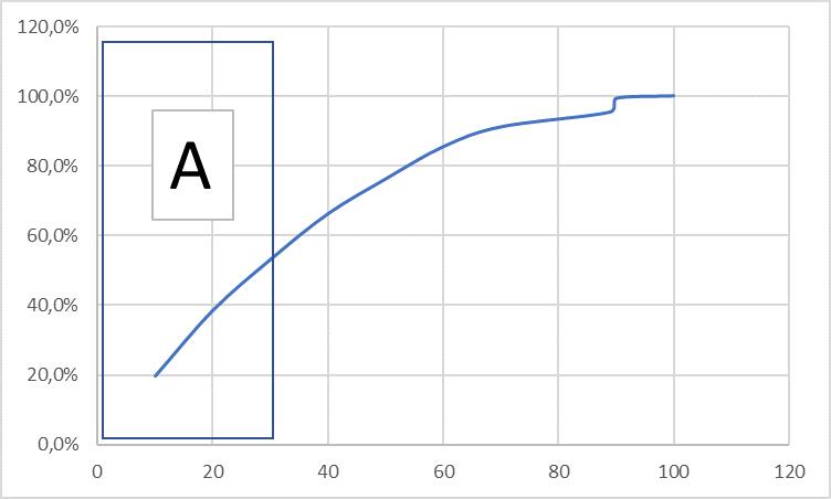 ABC Analyse Beispiel