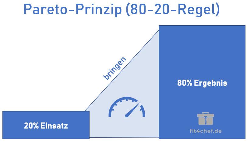 Paretoprinzip 80 20