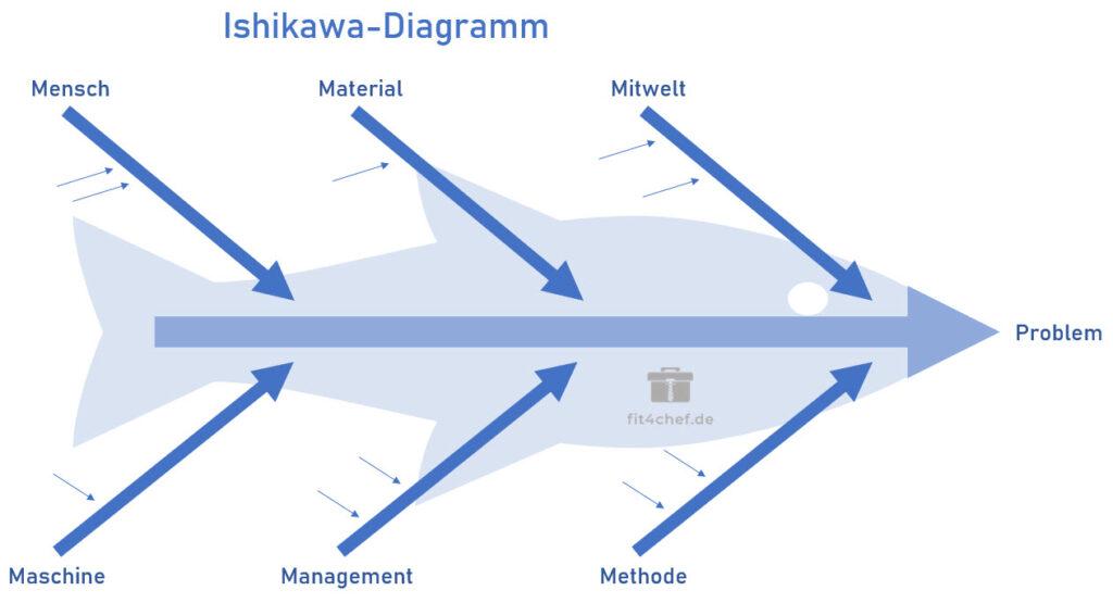 Das Ishikawa Diagramm Ursache Wirkungs Diagramm Fit4chef